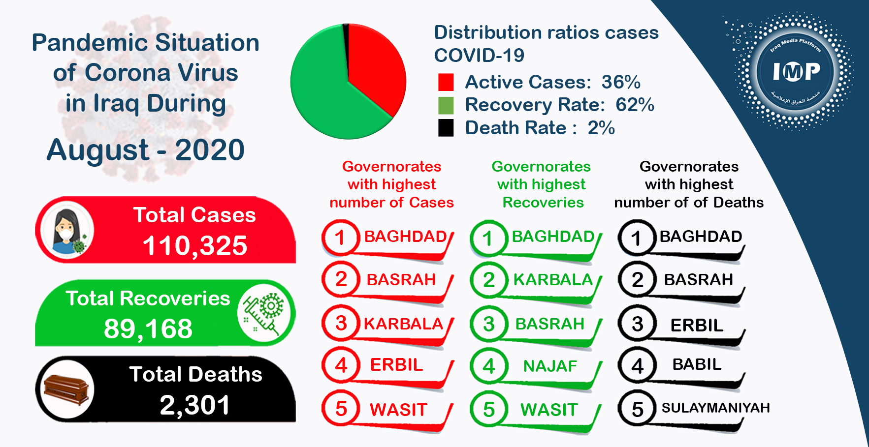 Photo of Iraq recorded an increase in the number of COVID-19 cases in August, and a decrease in death rate
