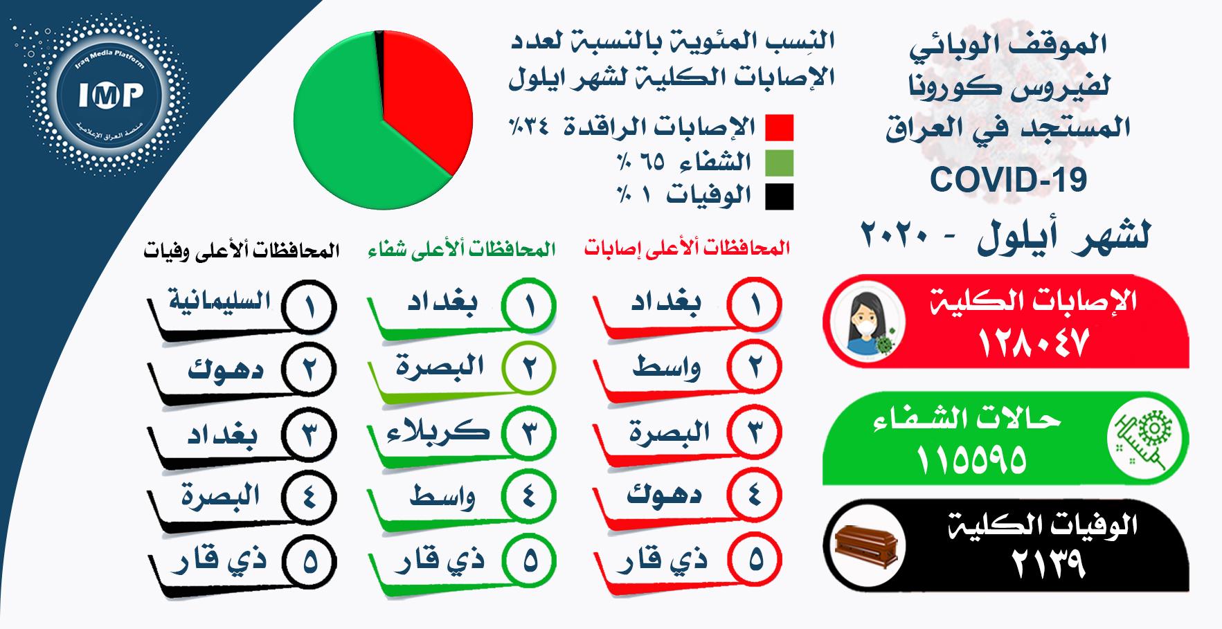 صورة العراق يسجل اكثر من 128 الف اصابة في ايلول وانخفاض في نسبة الوفيات